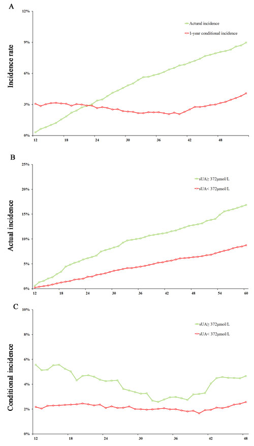 Actual incidence and 1-year conditional incidence analysis for cardio-cerebrovascular events.