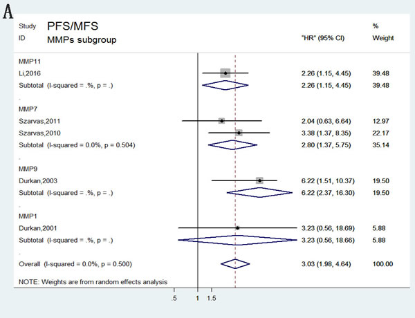 Forest plots of subgroup analysis of the PFS/MFS.