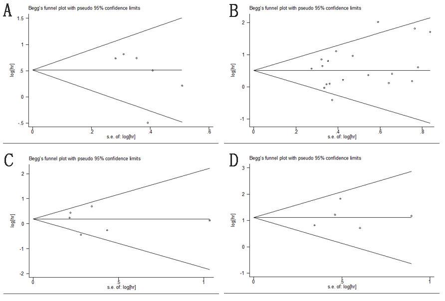 Begg's funnel plots of publication bias test.