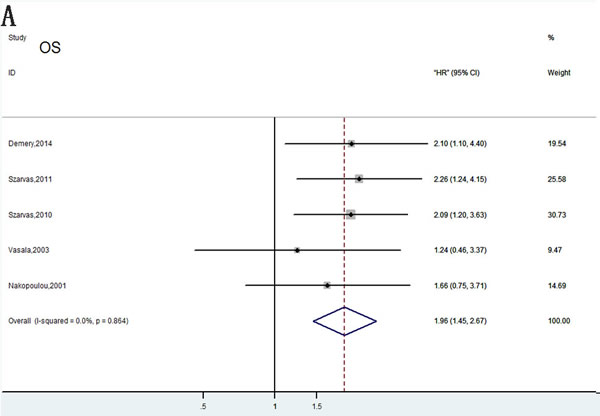 Meta-analysis of OS following exclusion of data from Vasala et al.