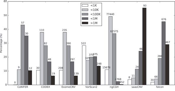 Distribution of CNA call sizes.