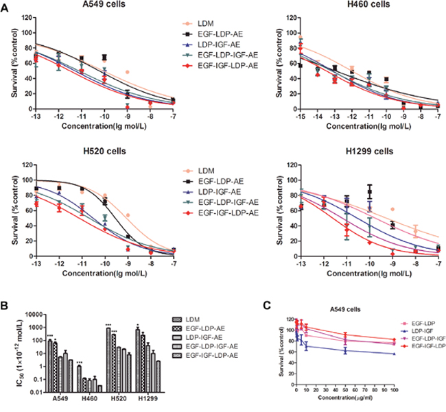 (A) cytotoxicity of lidamycin and enediyne-energized fusion proteins EGF-IGF-LDP-AE, EGF-LDP-IGF-AE, EGF-LDP-AE and LDP-IGF-AE to NSCLC cells was measured by MTT assays.