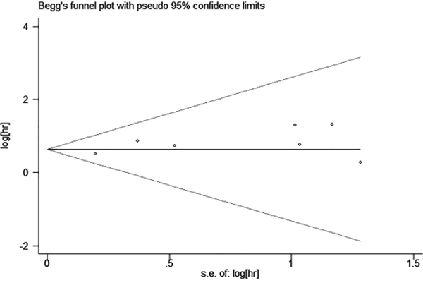 Begg's funnel plot estimating the publication bias of the included literatures.