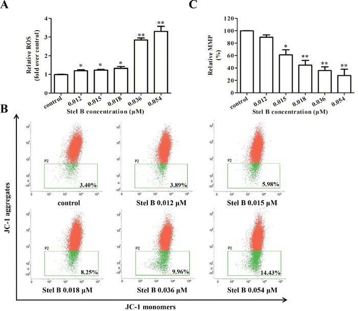 Effect of Stel B on the ROS generation and MMP in K562 cells.