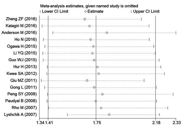 Effect of individual studies on pooled hazard ratios (HRs) for the relationship between HK2 expression and prognosis of digestive system tumors.