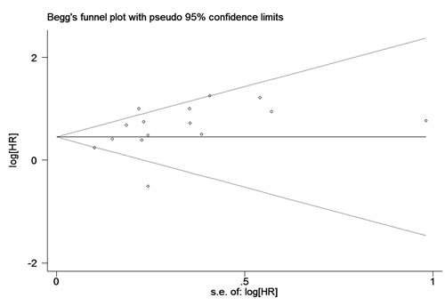 Begg's funnel plots for potential publication bias of studies reporting overall survival included in the meta-analysis.