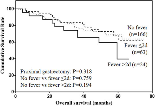 Overall survival of patients with proximal gastrectomy.