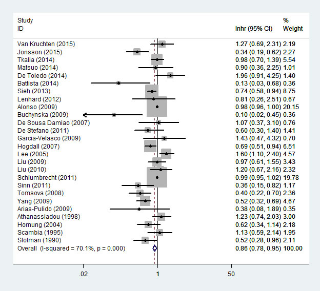 Forest plot of HR and 95% CI of the association between progesterone receptor expression and overall survival of ovarian cancer.