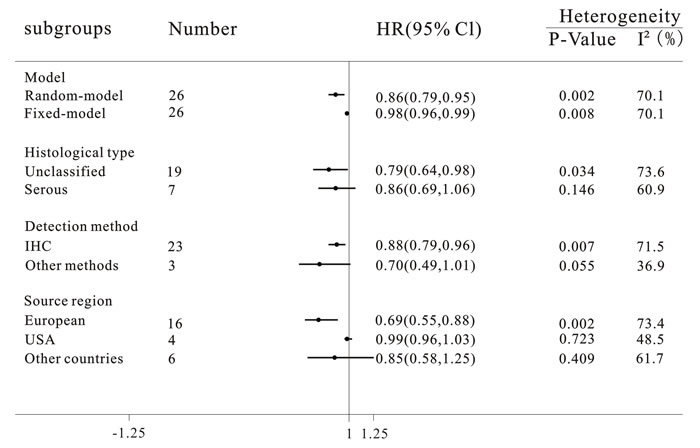 Subgroup analyses of the relationship between progesterone receptor expression and overall survival of ovarian cancer.