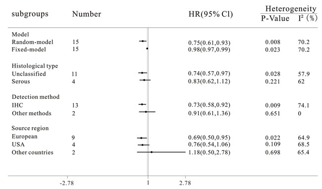 Subgroup analyses of the relationships between progesterone receptor and disease-free survival/progress-free survival/recurrence-free survival of ovarian cancer.