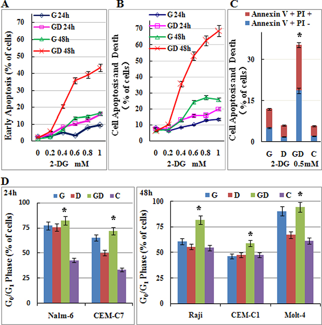 Low-dose 2-DG treatment sensitizes ALL cells to GC treatment by inducing apoptosis and G0/G1 phase arrest.