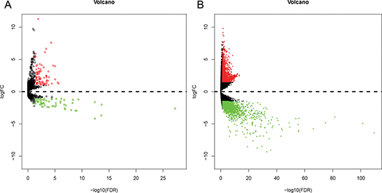 Volcano plot of differentially expressed miRNAs (DEMs) and differentially expressed genes (DEGs) in esophageal carcinoma (ESCA) and normal esophageal samples.