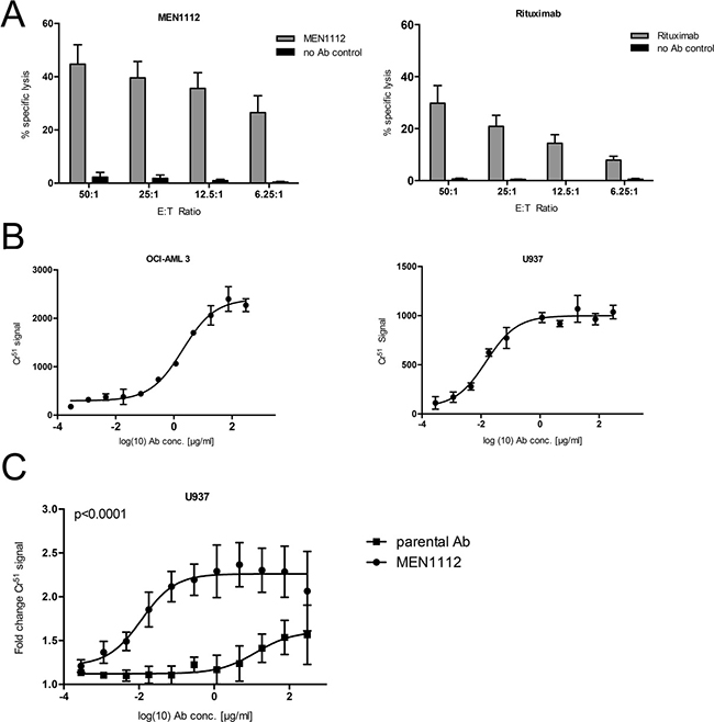 MEN1112 mediates cytotoxicity against AML cell lines.