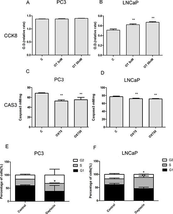 Oxytocin (5 nmol/L; 50 nmol/L) increases the proliferation of LNCaP cells and reduces the apoptosis of the PC3 and LNCaP cells.