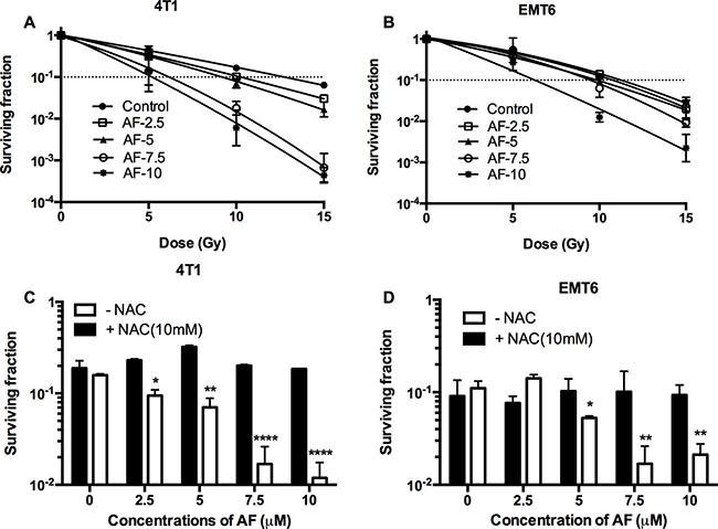 AF radiosensitized hypoxic tumor cells.