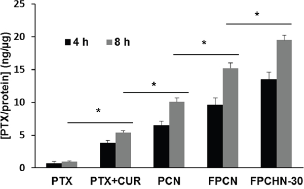 Cellular uptake of paclitaxel (PTX) (5 nM) from different formulations at different time points (4 and 8 h) in MCF-7/ADR cells (n=3, mean ± SD).