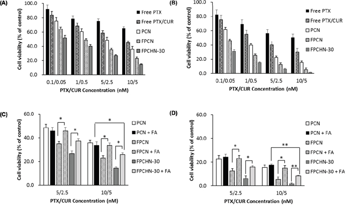 Cytotoxicity studies of different formulations for (A) 24 h and (B) 48 h in MCF-7/ADR cells.