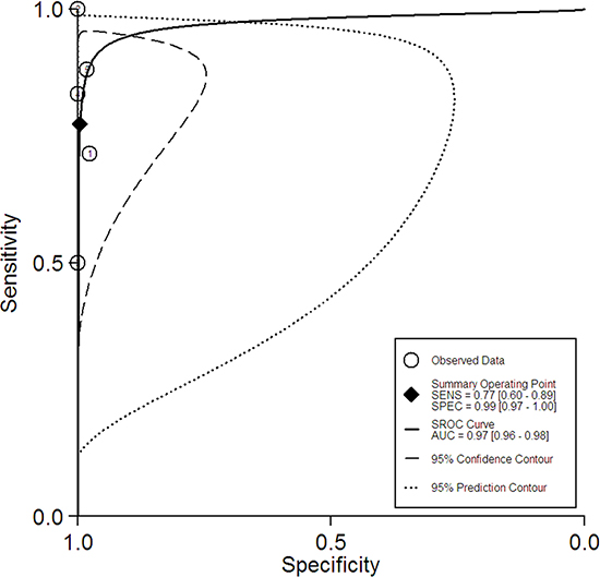 The summary receiver operating characteristic curve for the diagnostic performance of Gadolinium-enhanced MRI.
