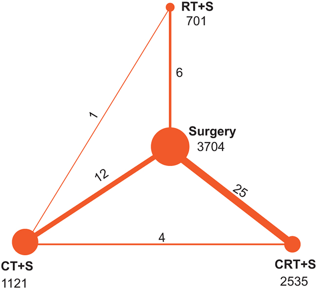 Network of randomized controlled trials comparing different treatments of EC.