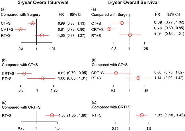 Hazard ratios (95% credential intervals) of overall survival in 3 years and 5 years for network comparison of EC treatments.
