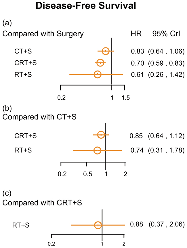 Hazard ratios (95% credential intervals) of disease-free survival for network comparison of EC treatments.