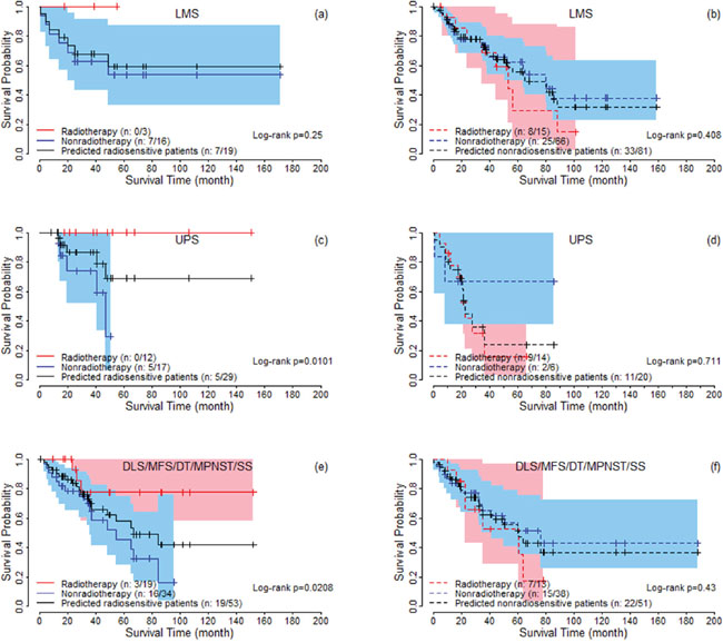 The survival curves under radiotherapy and nonradiotherapy for predicted radiosensitive and nonradiosensitive patients with different histologic types.