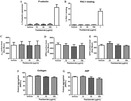 The effect of thalidomide on human platelets in vitro.