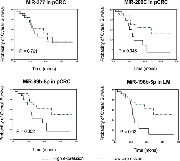 Kaplan-Meier survival curves of CRC patients subdivided by miRNAs levels in pCRC and LM tissues from CRC patients.