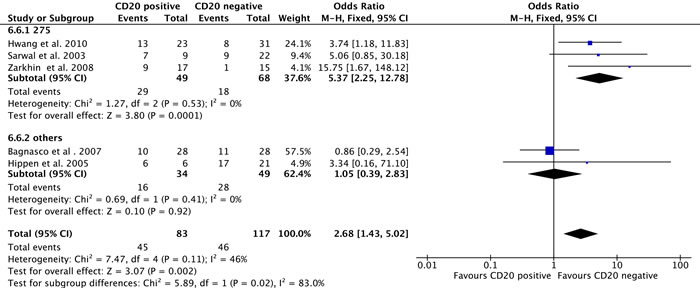 Meta-analysis of graft loss incidence between the CD 20-positive and CD 20-negative groups and subgroup analysis of studies based on different CD 20-positive definitions.