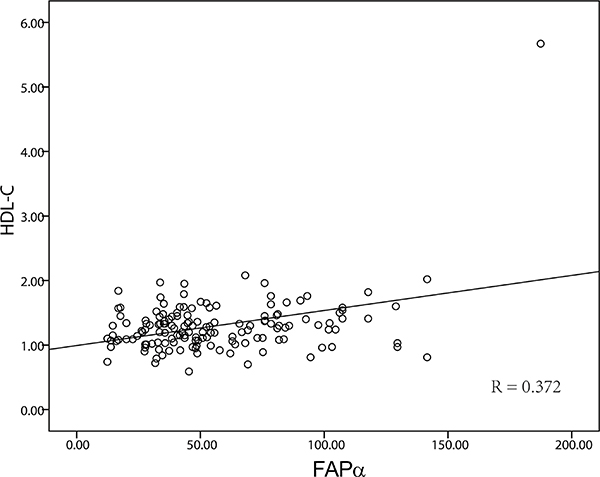 The correlation of FAPα and HDL.
