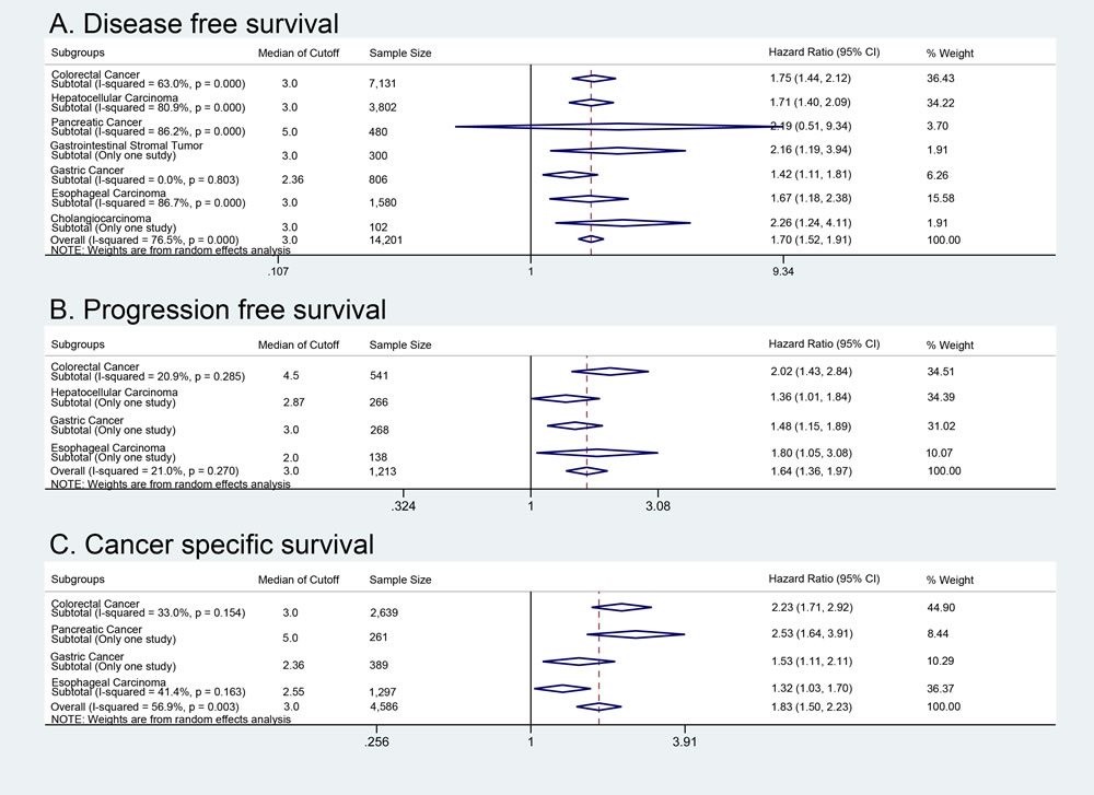 Disease and progression free survival with cancer-specific survival analysis.