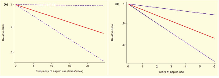 Association between frequency (years) of aspirin use and risk of breast cancer obtained by linear dose-response meta-analyses.