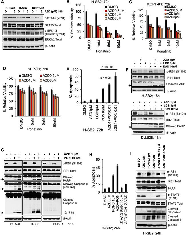 Pan-PIM inhibitors enhance apoptosis induced by tyrosine kinase inhibitors.