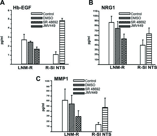 "NTS autocrine and paracrine regulation activate EGF ""like"" ligands and MMP1 in lung cancer cell lines."