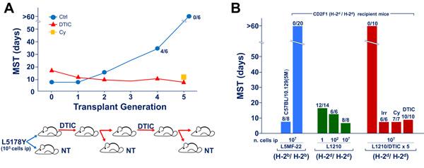 Drug-induced xenogenization (DIX).