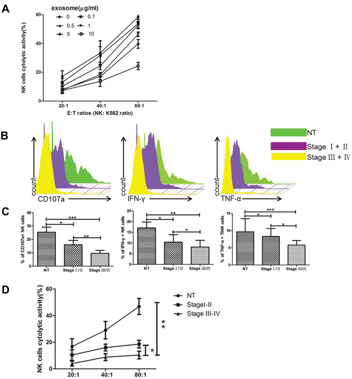 Texs treatment suppresses the cytolytic activity of NK cells in vitro.