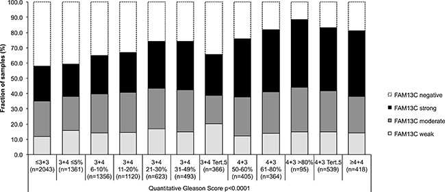 Association between FAM13C expression and the quantitative Gleason score (p < 0.0001) in 9,183 prostate cancers.