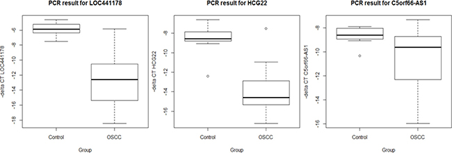 Expression level between OSCC and controls by qRT-PCR.