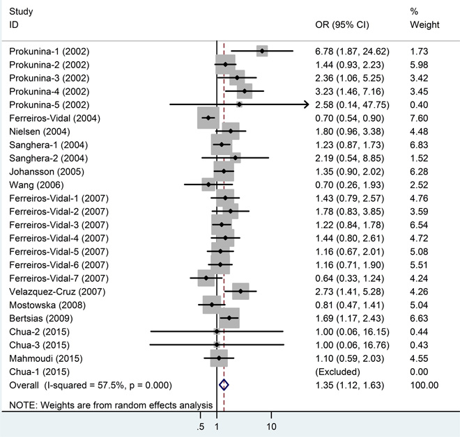 Meta-analysis and pooled relative risk of PD1.3 polymorphism under A