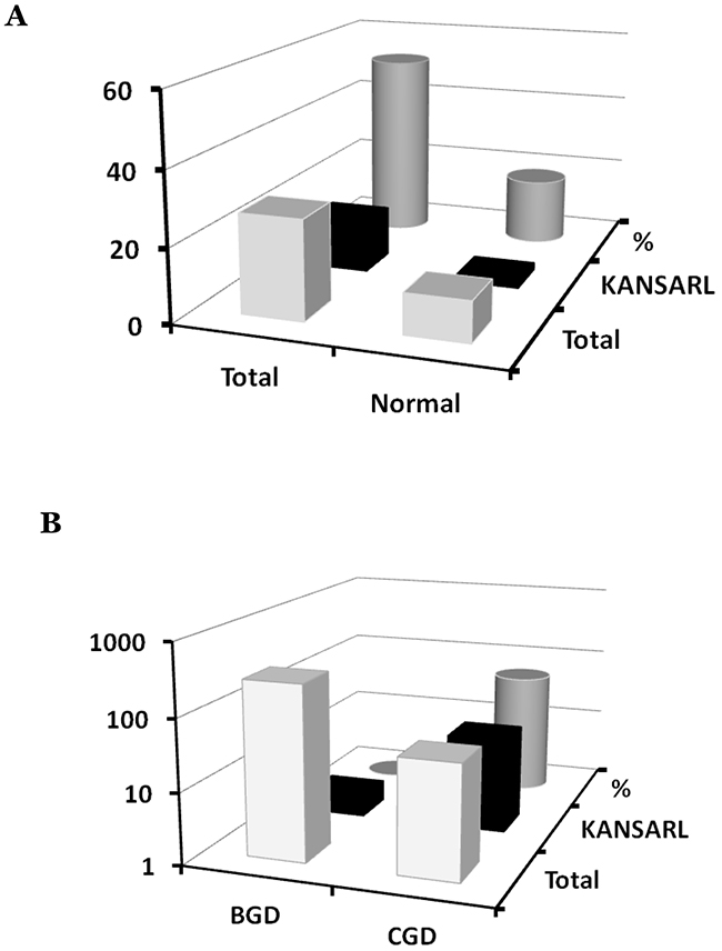 Systematic analyses of KANSARL fusion transcripts in glioblastomas.