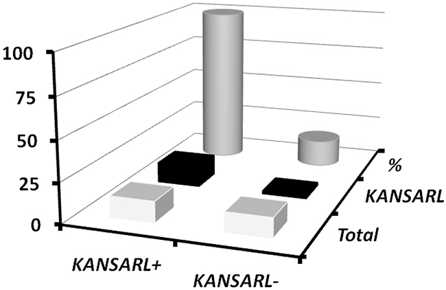Relationship between KANSARL fusion transcripts and somatic TMPRSS2-ERG fusion transcripts in VPD prostate tumors.