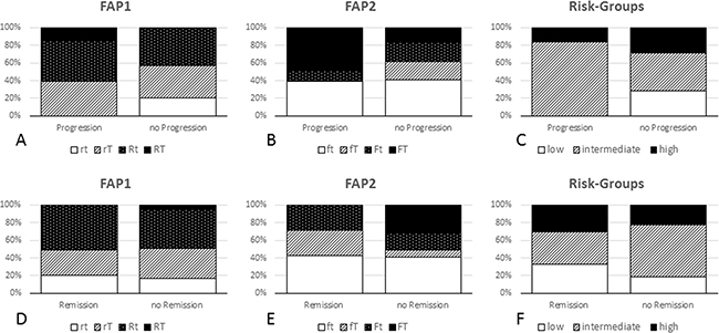 FAP1, FAP2 and risk groups in correlation with objective response (modRECIST).