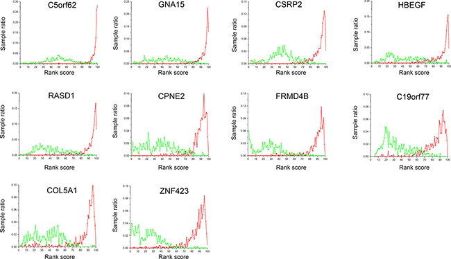 Gene expression profiles of the 9 selected genes.