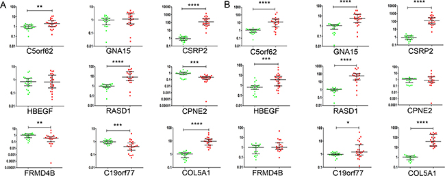 Validation of the 9 selected genes by RT-qPCR.