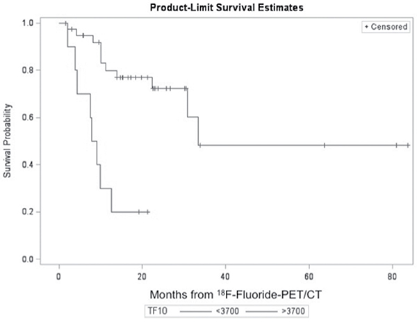 Overall survival according to TLF10 on 18F-Fluoride PET/CT.