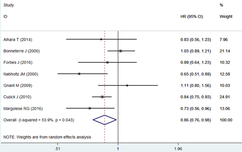 Forest plot showing the effect of anastrozole
