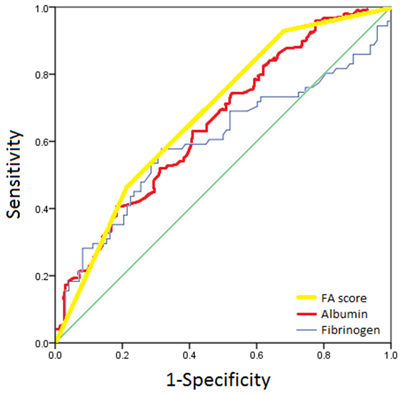 ROC analysis of optimal fibrinogen, albumin and FA score cutoff.