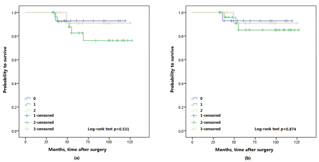 Kaplan-Meier survival curves of Ta/T1 patients with upper urinary tract urothelial carcinoma stratified by FA score, a. overall survival (OS); b. cancer specific survival.