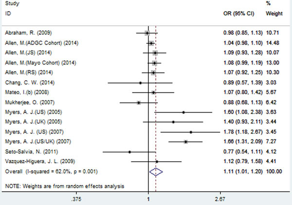 Forest plot for the meta-analysis of the association of SNP rs2471738 and AD risk under the allelic model (T