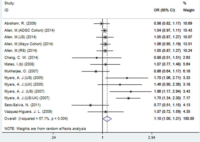 Forest plot for the meta-analysis of the association of SNP rs2471738 and AD risk under the dominant model (TT + TC